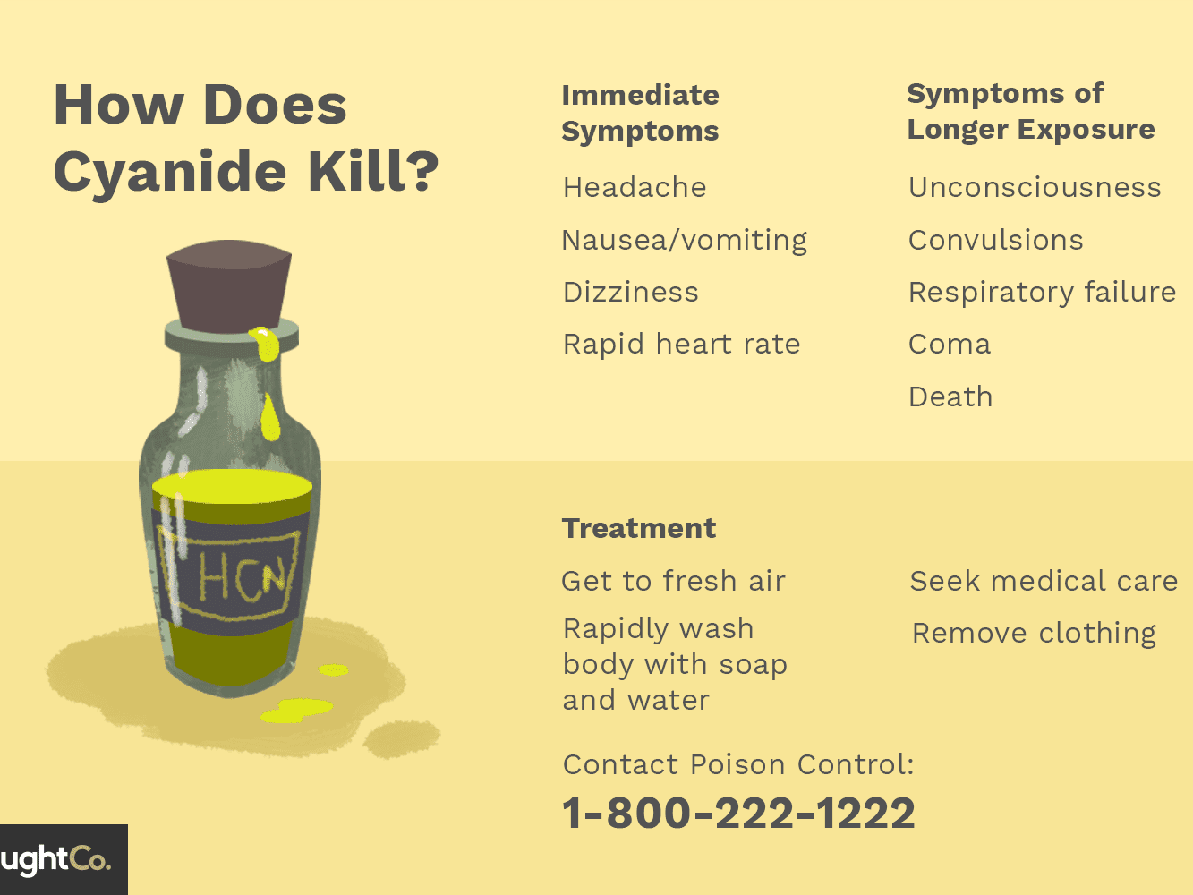 The Chemistry of Cyanide Poisoning and Why it Kills