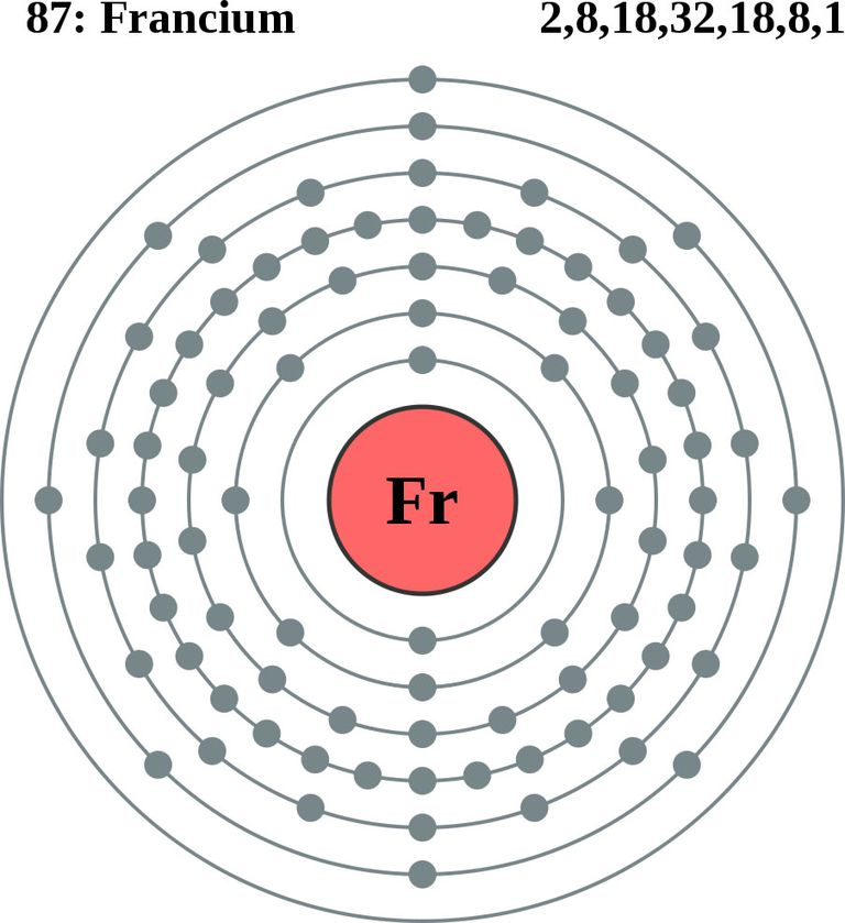 Francium has the lowest electronegativity of any element.