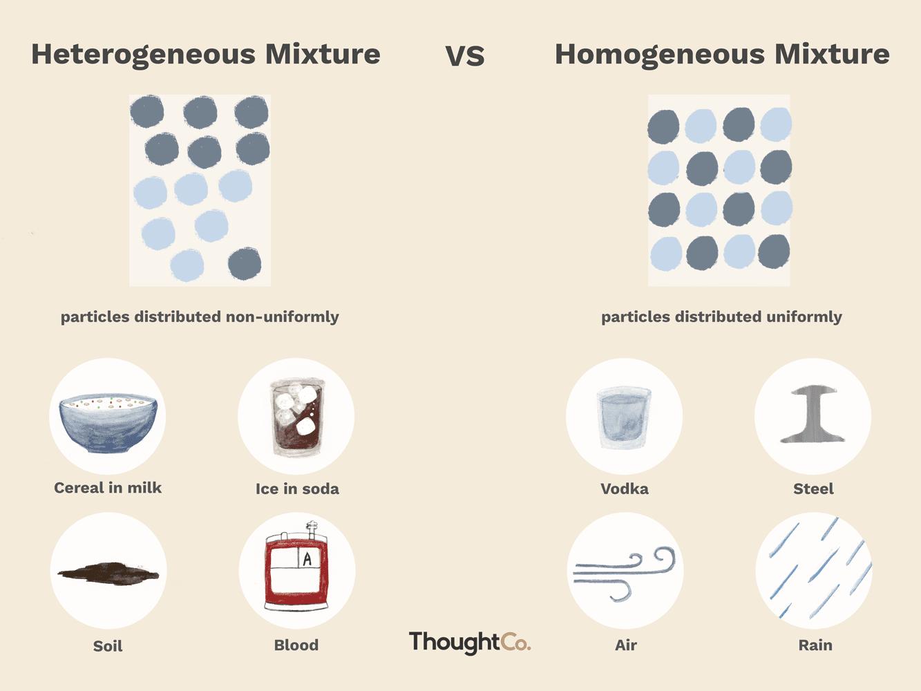 10 heterogeneous and homogeneous mixtures.