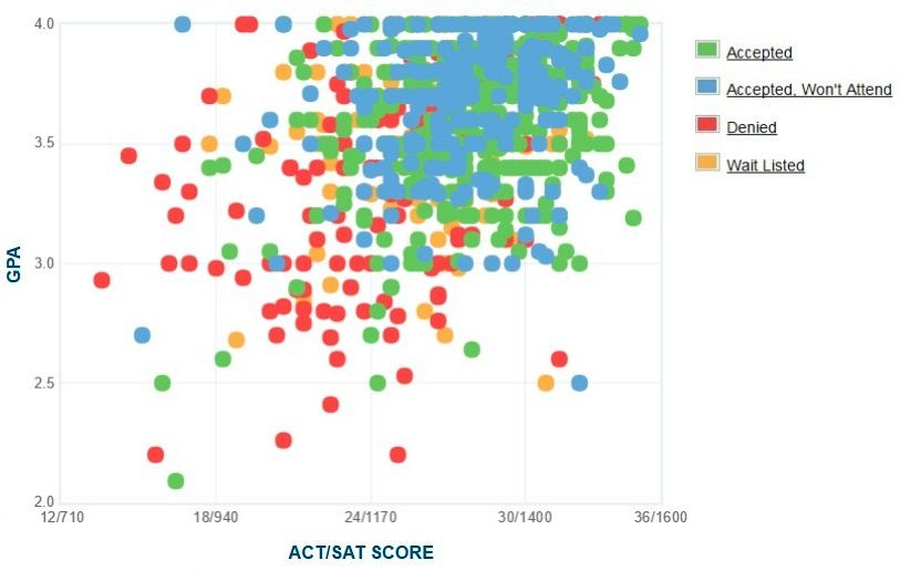 Emerson College Applicants' Self-Reported GPA/SAT/ACT Graph.