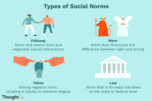 Illustration depicting types of social norms