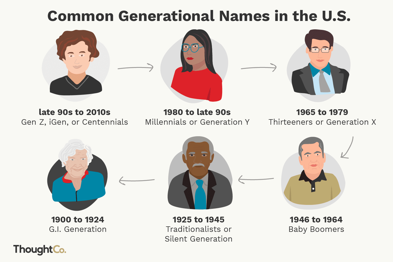 Generational Names in the United States