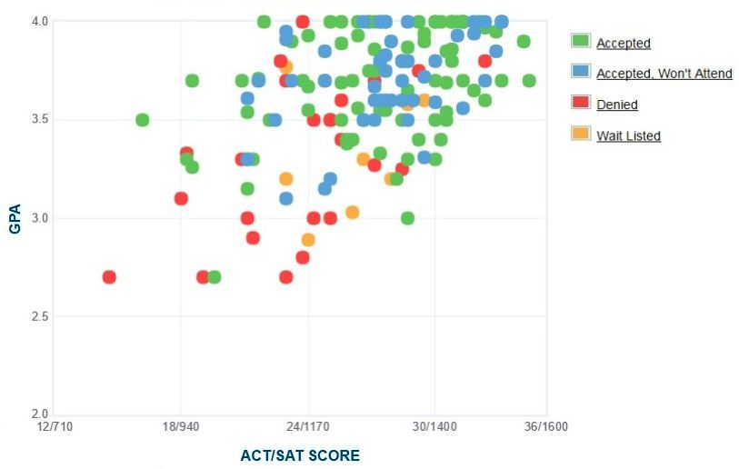 St. Lawrence University Applicants' Self-Reported GPA/SAT/ACT Graph.
