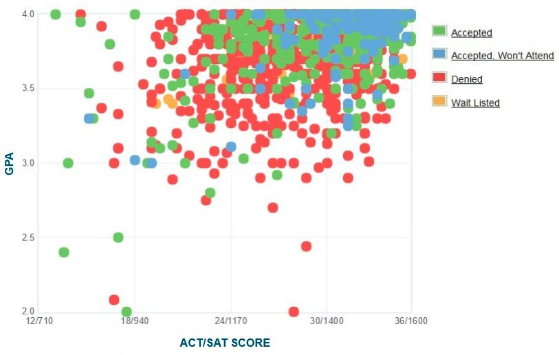 Notre Dame GPA SAT And ACT Graph