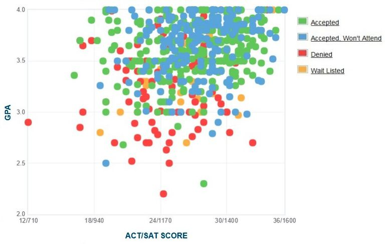 Clark University GPA, SAT and ACT Data for Admission