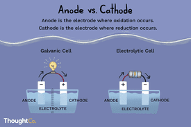 Anode is the electrode where oxidation occurs. Cathode is the electrode where reduction occurs.