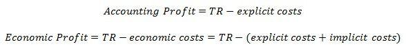 Accounting Profit