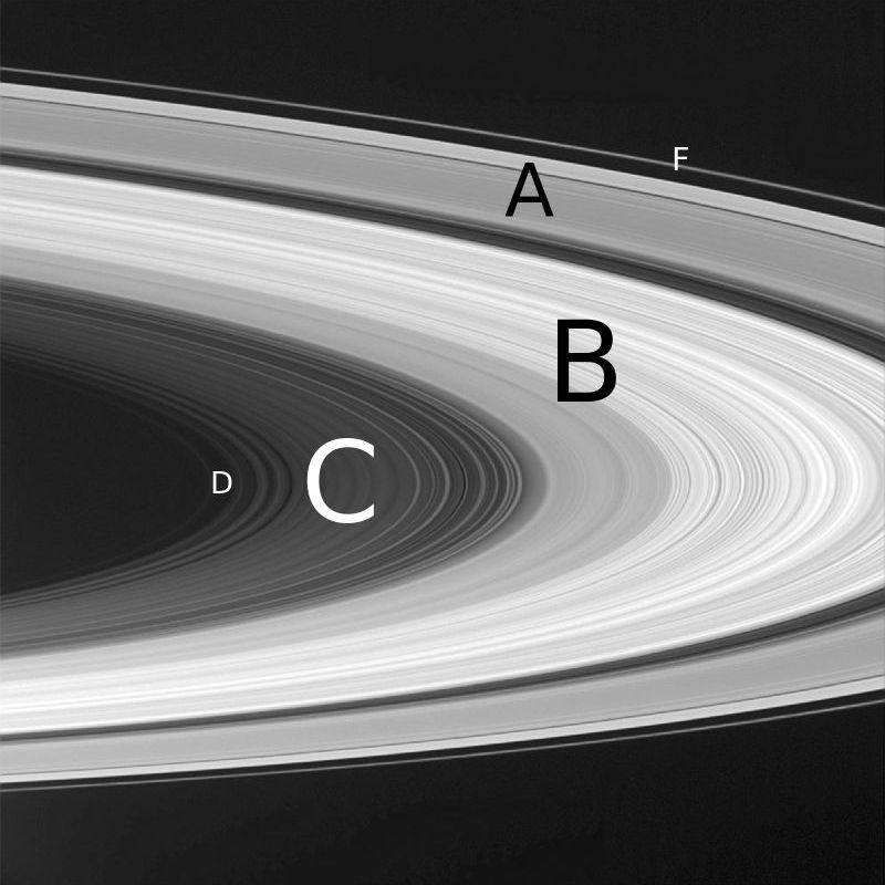 Diagram of Saturn's rings with labels.