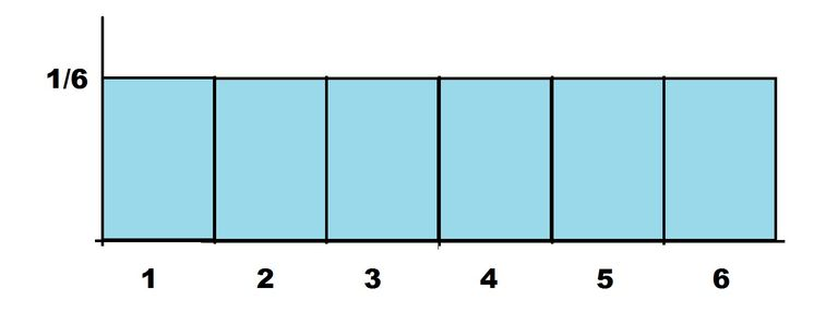 uniform probability chart example