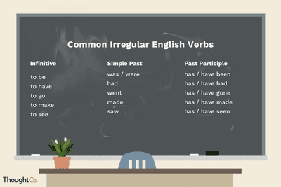 List of Irregular Verbs in English: H to S