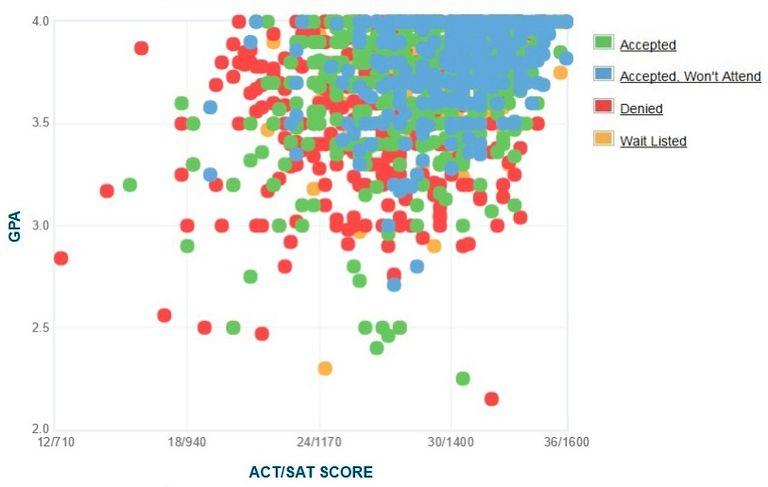 George Washington University GPA, SAT Scores and ACT Scores for Admission
