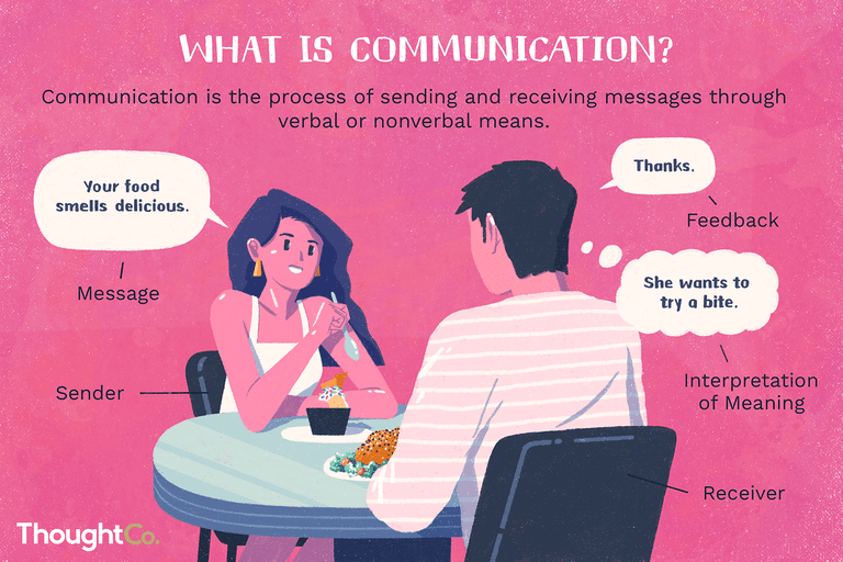 "Communication is the process of sending and receiving messages through verbal or nonverbal means. A woman, labeled ""Sender,"" says, ""Your food smells delicious,"" which is labeled ""message."" A man, labeled ""receiver,"" says, ""Thanks,"" which is labeled ""feedback."" He thinks to himself, ""She wants to try a bite,"" which is labeled ""interpretation of meaning."""