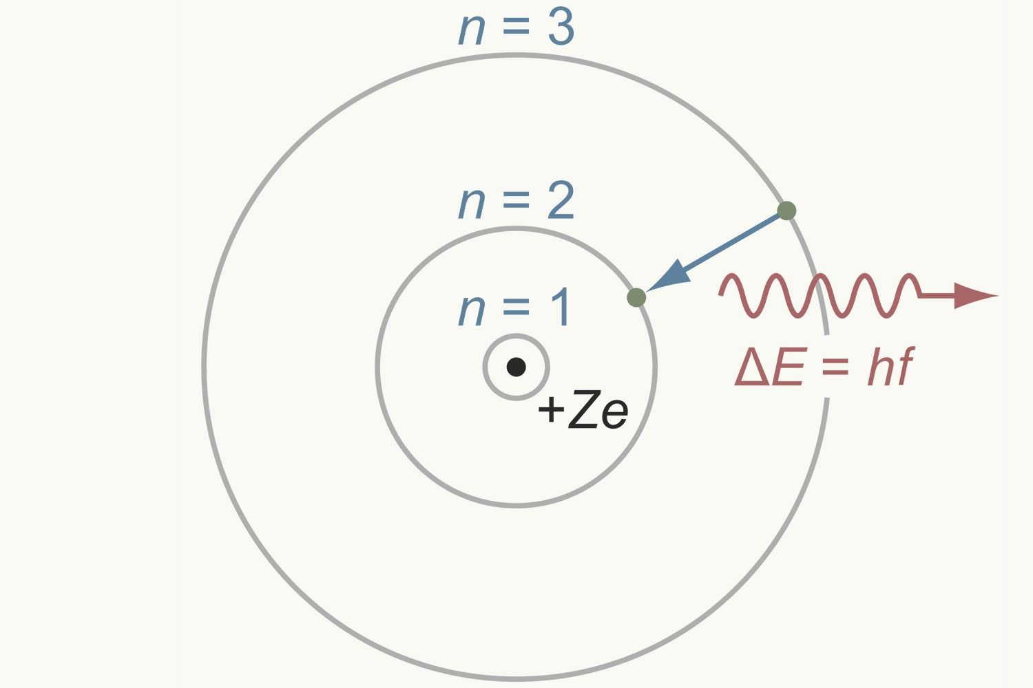 Bohr model of the atom overview and examples ccuart Images