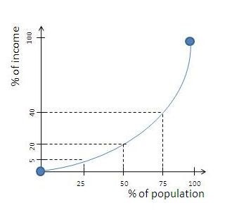 curve graphed on lorenz curve graphic