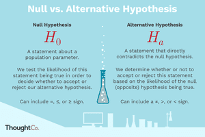 How null and alternative hypothesis differ