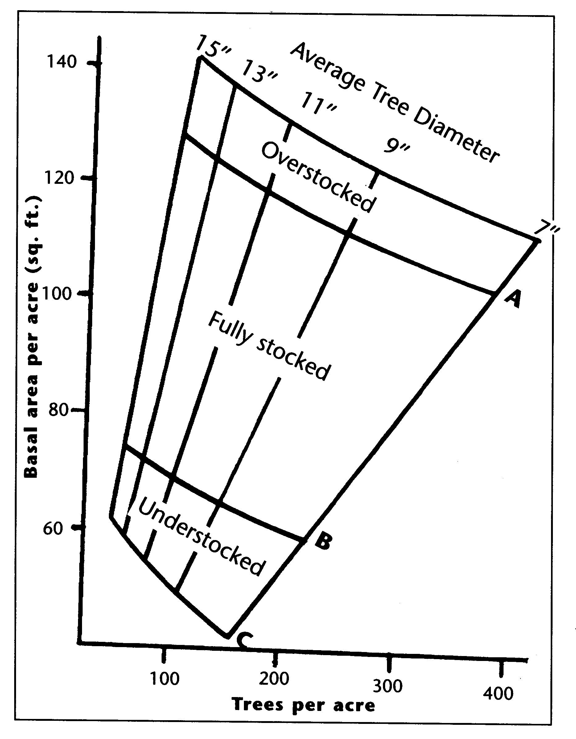 Understanding Forest Basal Area This Diagrams Shows The Annual Rings Of A Tree Trunk