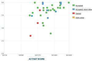 SAT, ACT, and GPA Graphs