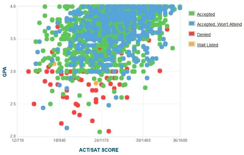 Oregon State University Applicants' Self-Reported GPA/SAT/ACT Graph.