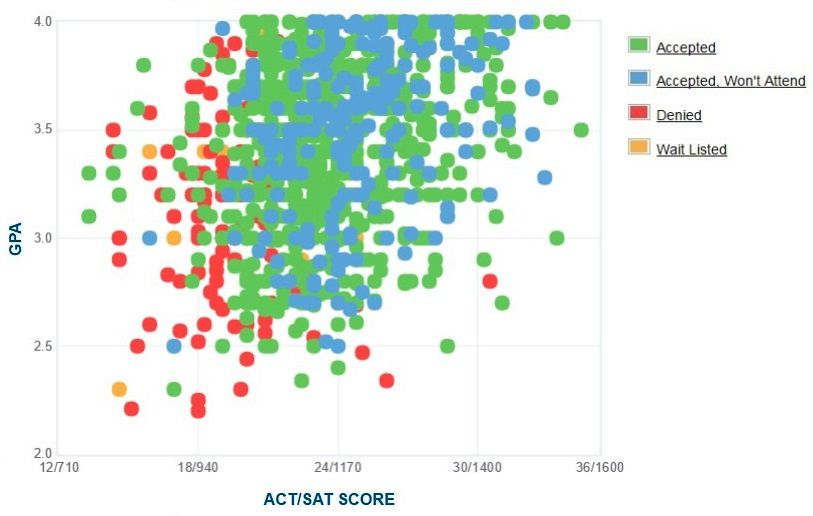 Kennesaw State University Applicants' Self-Reported GPA/SAT/ACT Graph.