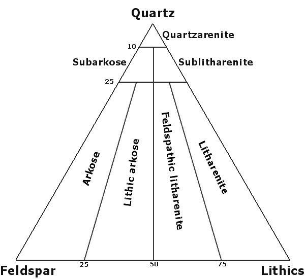 Quartz, feldspar and lithics