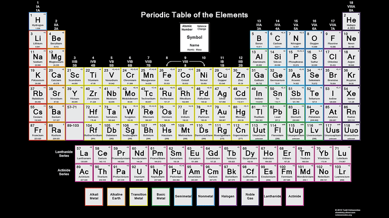 Color periodic table of the elements valence charge urtaz