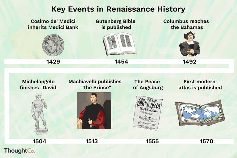 Key events in Renaissance history timeline