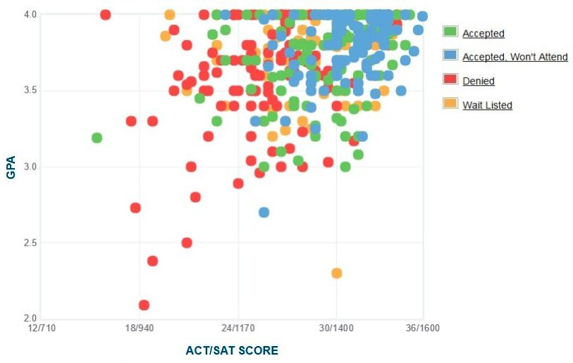 Lafayette College Applicants' Self-Reported GPA/SAT/ACT Graph.