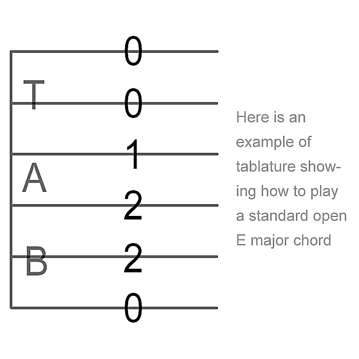 How To Read Guitar Tablature Learning Guitar