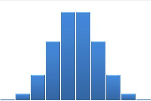 Histogram of a binomial distribution