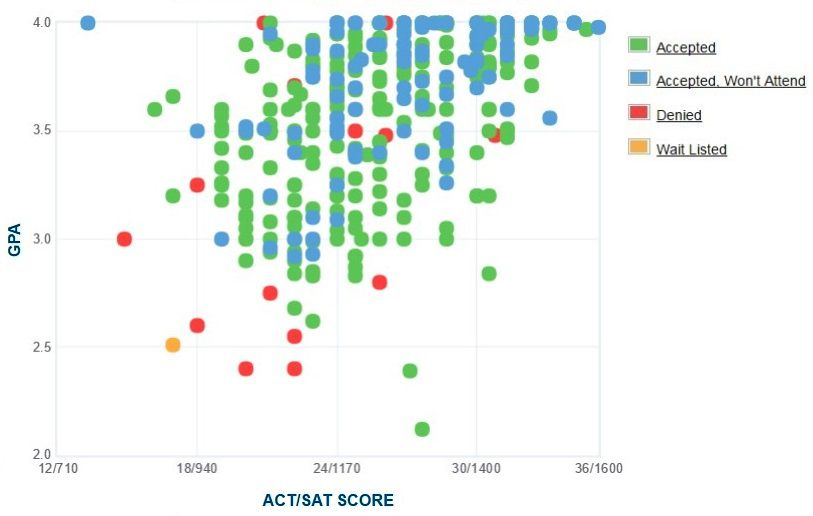 Luther College GPA, SAT and ACT Data for Admission