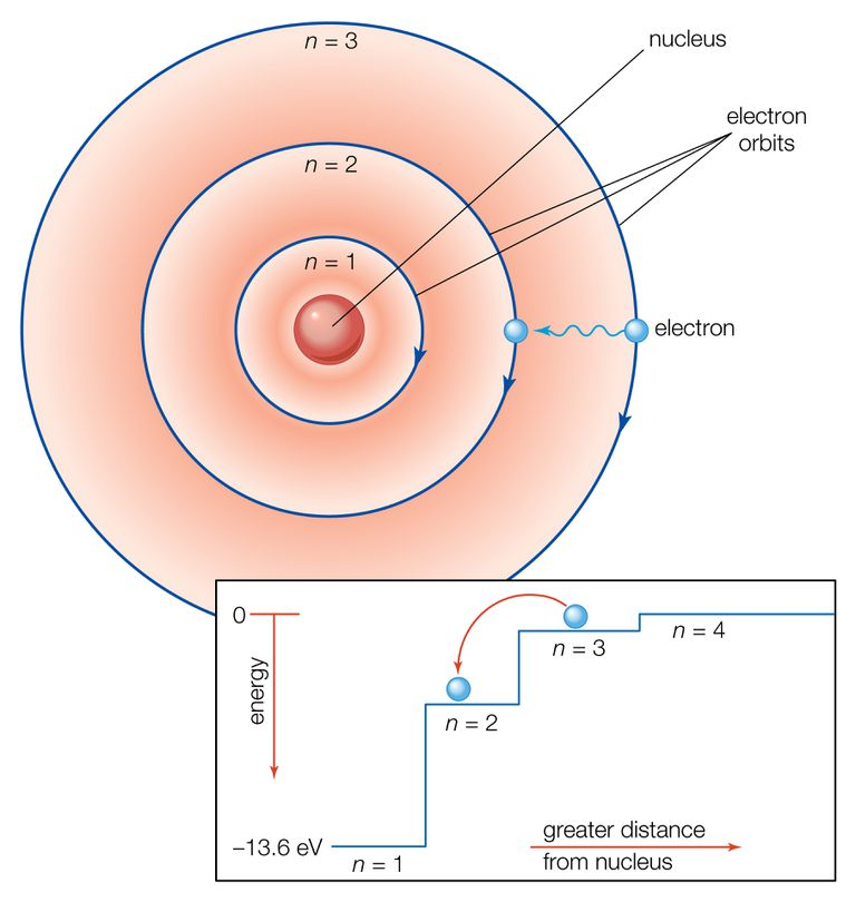 Illustrated Bohr atomic model.