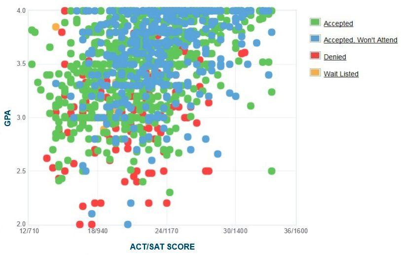 Fresno State Admissions >> Fresno State Graph Of Gpa Sat Scores And Act Scores