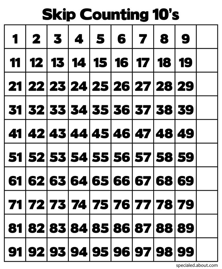 Hundred Charts Teach Skip Counting Place Value And Multiplication. A Hundred Chart For Counting By 10s. Worksheet. Counting By Fives Worksheet At Clickcart.co