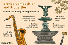 Bronze composition and properties. Bronze is an alloy of copper and tin.