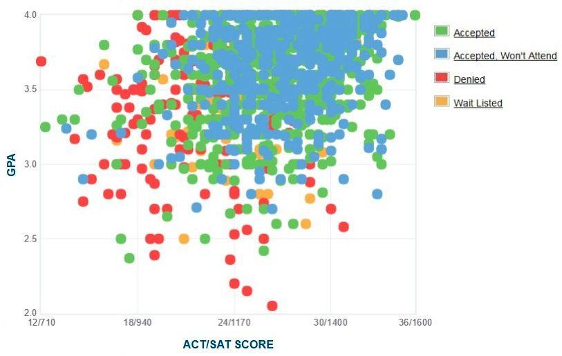 University of San Francisco Applicants' Self-Reported GPA/SAT/ACT Graph.