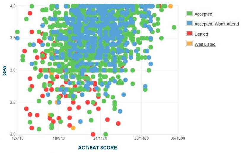 Texas State University Applicants' Self-Reported GPA/SAT/ACT Graph.