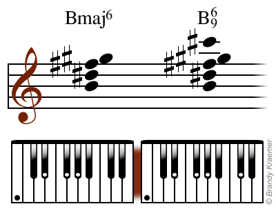 Illustrated Major 6th Piano Chords