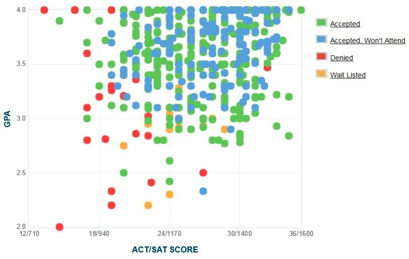 Knox College Applicants' Self-Reported GPA/SAT/ACT Graph.