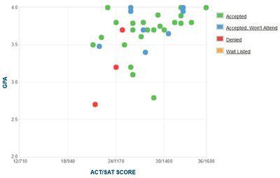 Colgate Acceptance Rate >> Rutgers University: GPA, SAT Scores and ACT Scores