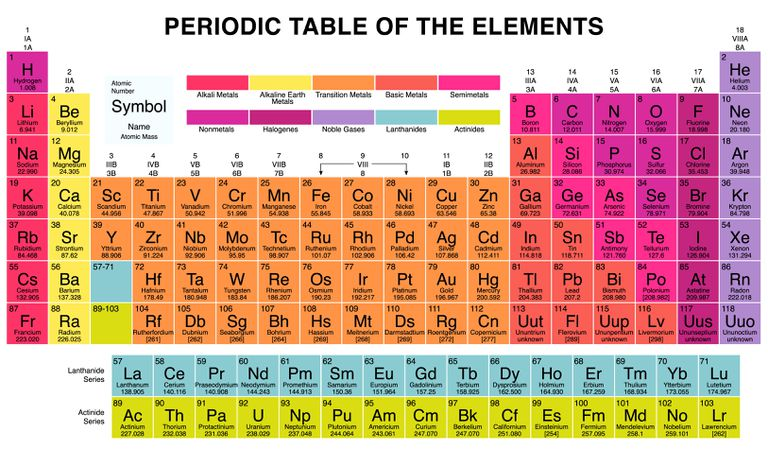 Periodic Table including sections and key describing sections.