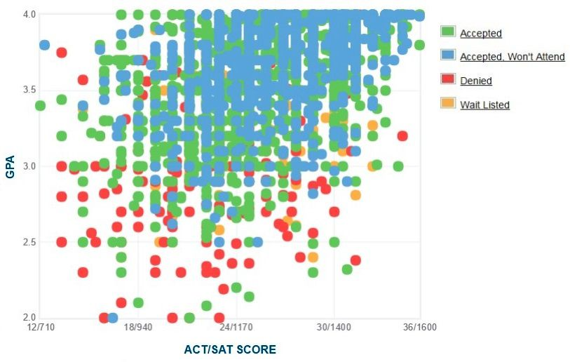 Michigan State University Applicants' Self-Reported GPA/SAT/ACT Graph.