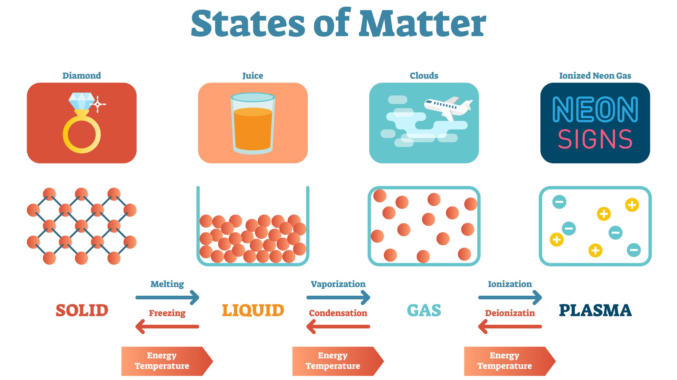State of Matter Definition - Chemistry Glossary