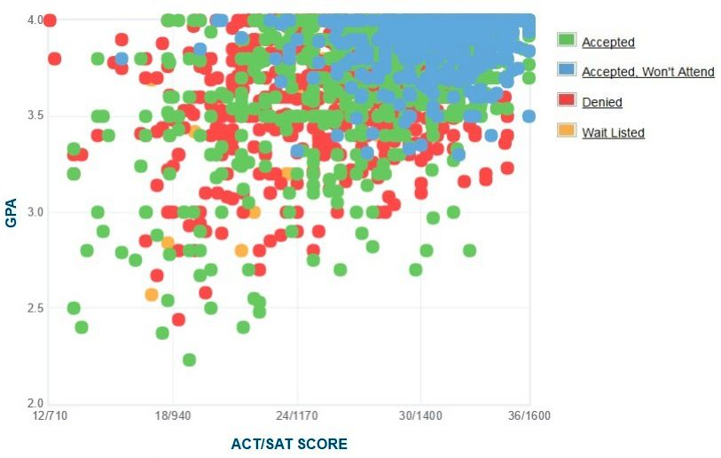 University of Southern California Applicants' Self-Reported GPA/SAT/ACT Graph.