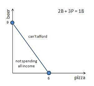 Graphing All Income