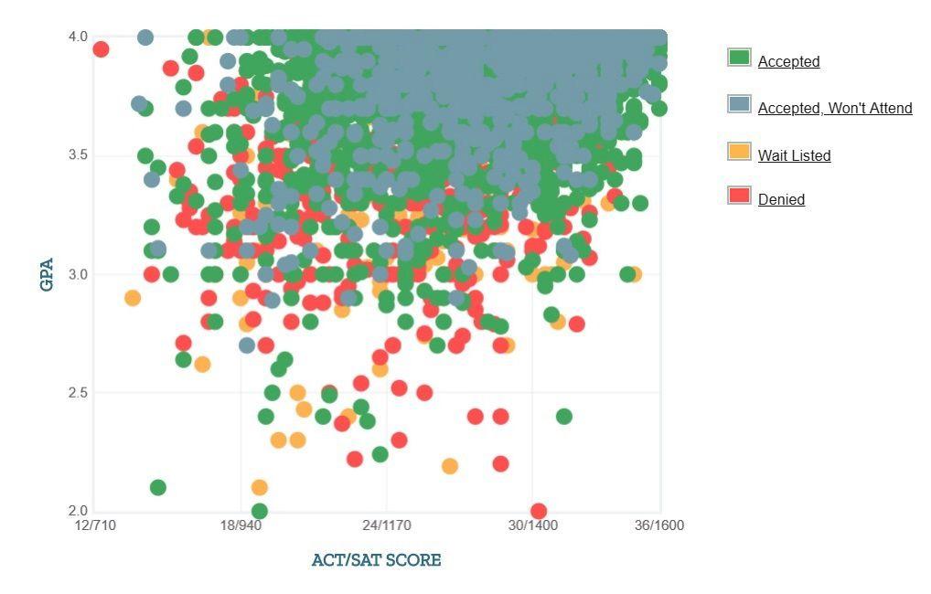 UT Austin Applicants' Self-Reported GPA/SAT/ACT Graph.