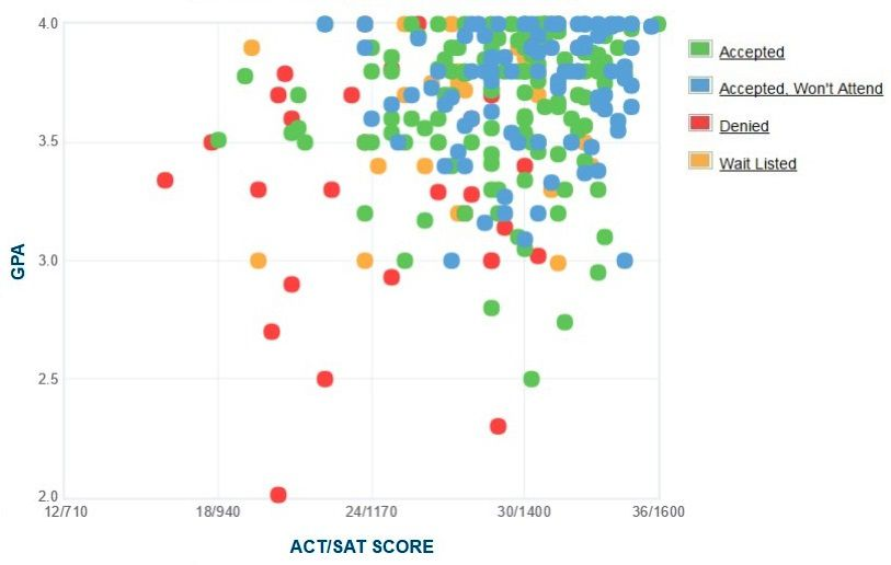 Bard College Applicants' Self-Reported GPA/SAT/ACT Graph.