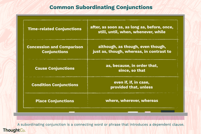 Recognize and Use Clauses in English Grammar
