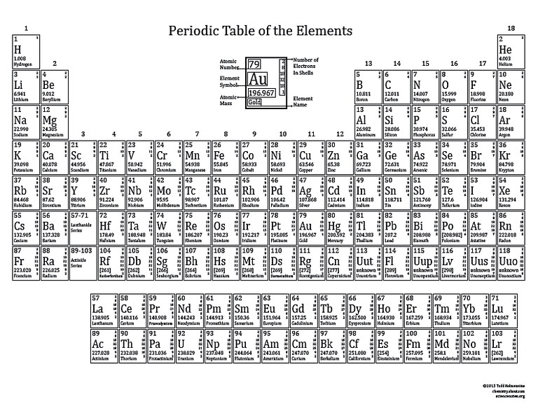 Basic printable color periodic table 2015 printable periodic table with electron shells black and white urtaz Choice Image
