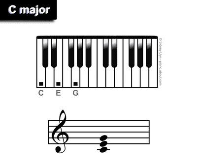 Minor 9th Piano Chords