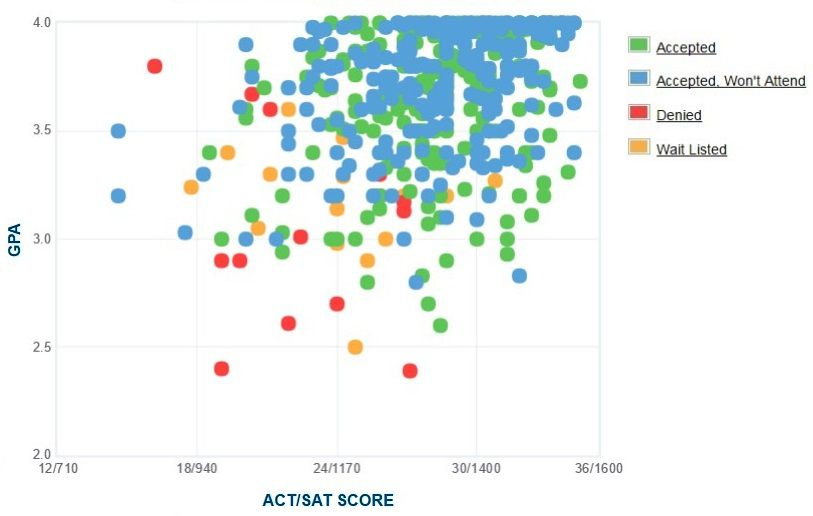 University of Puget Sound Applicants' Self-Reported GPA/SAT/ACT Graph.